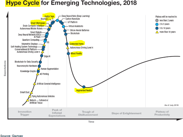 Hype cycle digital twins