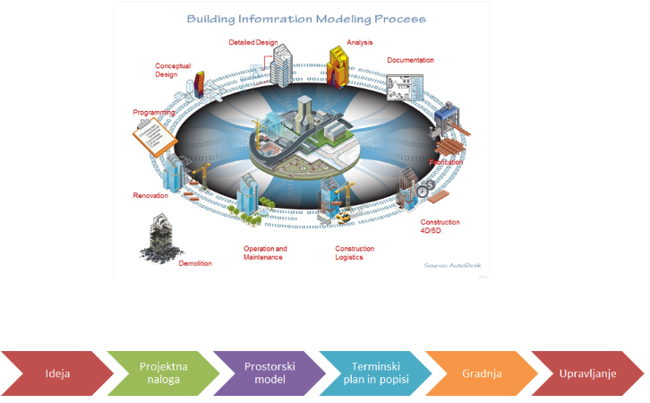 BIM building information modeling process
